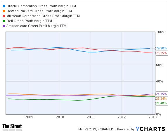 ORCL Gross Profit Margin TTM Chart