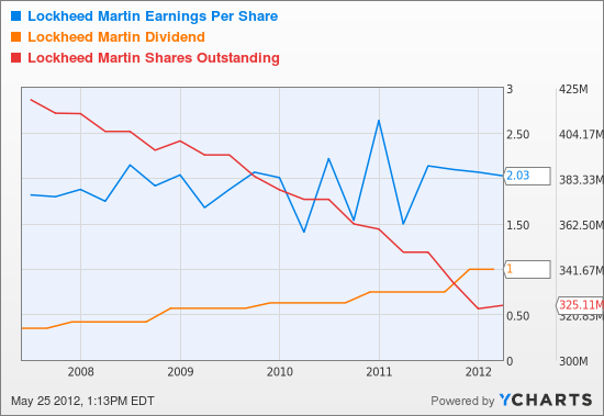 LMT Earnings Per Share Chart