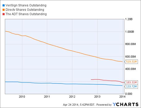 VRSN Shares Outstanding Chart