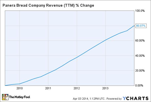 PNRA Revenue (TTM) Chart