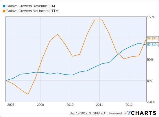 CVGW Revenue TTM Chart