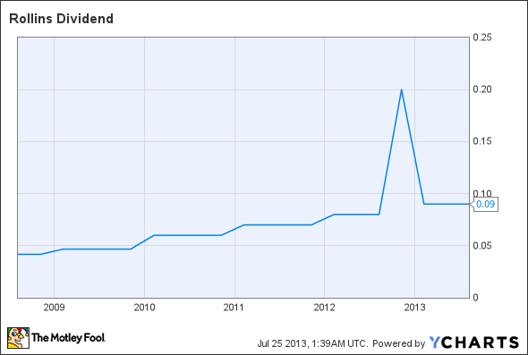 ROL Dividend Chart