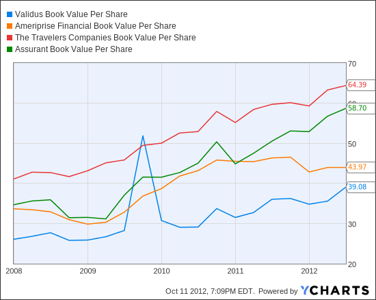 VR Book Value Per Share Chart