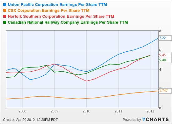 UNP Earnings Per Share TTM Chart