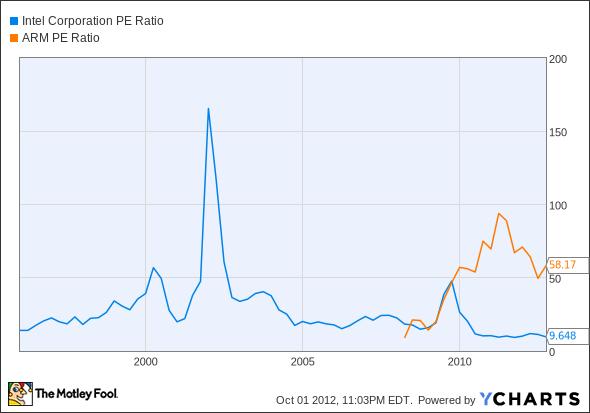 INTC P/E Ratio Chart