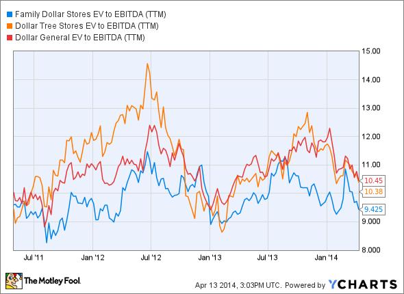 FDO EV to EBITDA (TTM) Chart