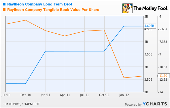 RTN Long Term Debt Chart