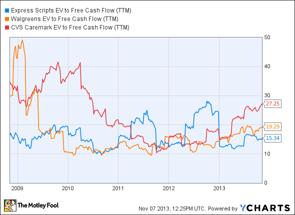 ESRX EV to Free Cash Flow (TTM) Chart