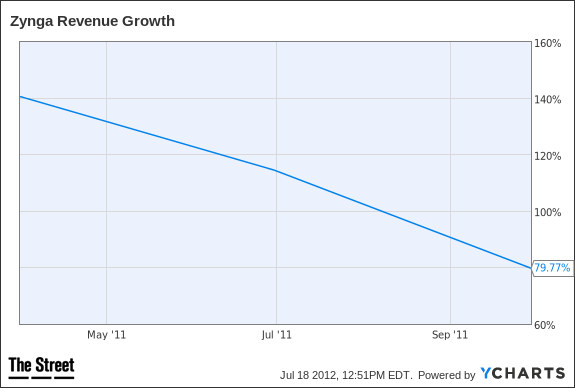 ZNGA Revenue Growth Chart