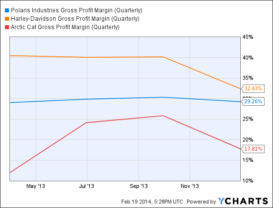 PII Gross Profit Margin (Quarterly) Chart