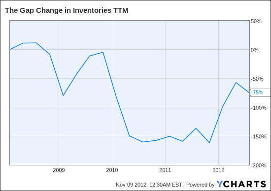 GPS Change in Inventories TTM Chart