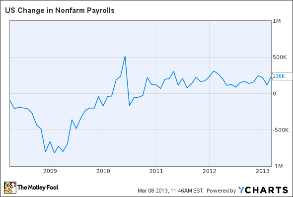 US Change in Nonfarm Payrolls Chart