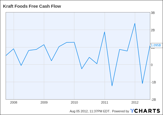 KFT Free Cash Flow Chart