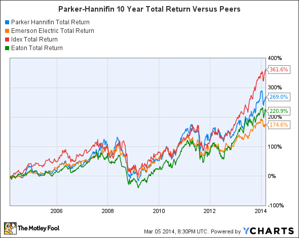 PH Total Return Price Chart