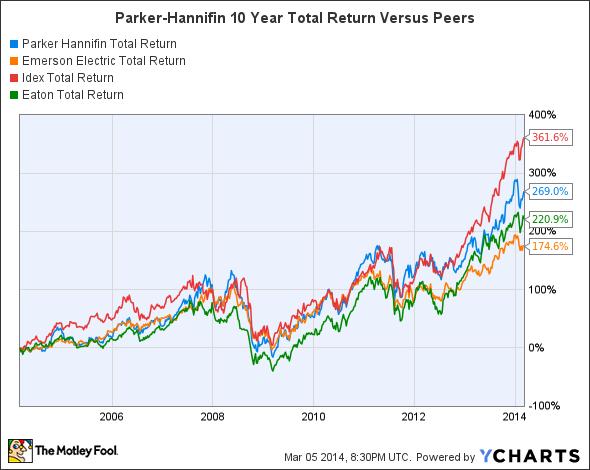 PH Total Return Price Chart
