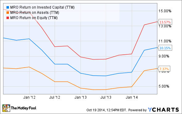 MRO Return on Invested Capital (TTM) Chart