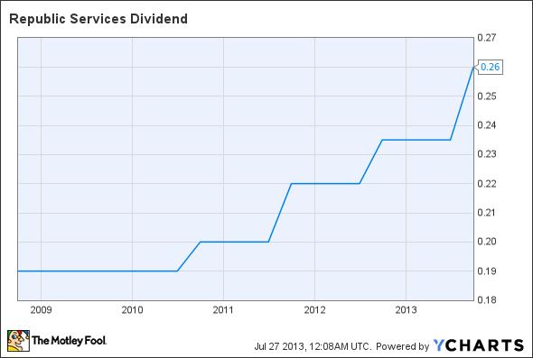 RSG Dividend Chart