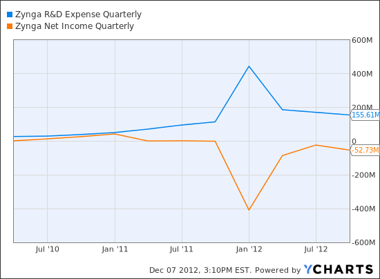 ZNGA R&D Expense Quarterly Chart