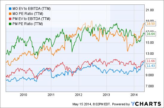 MO EV to EBITDA (TTM) Chart