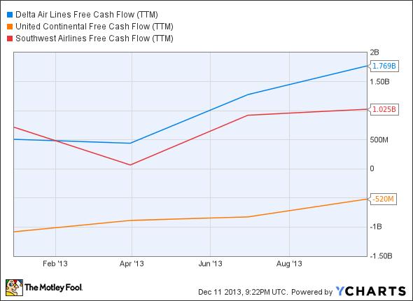 DAL Free Cash Flow (TTM) Chart