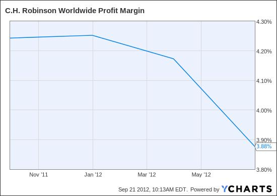 CHRW Profit Margin Chart