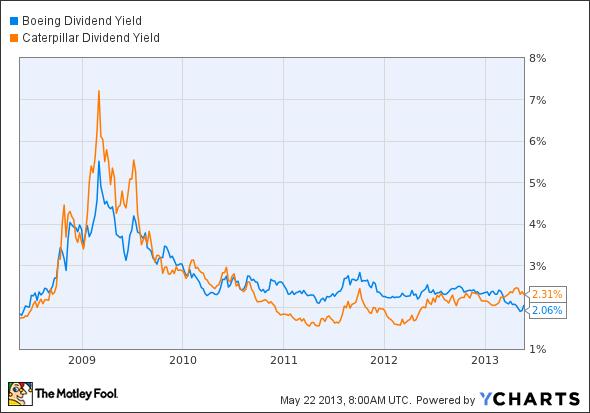 BA Dividend Yield Chart