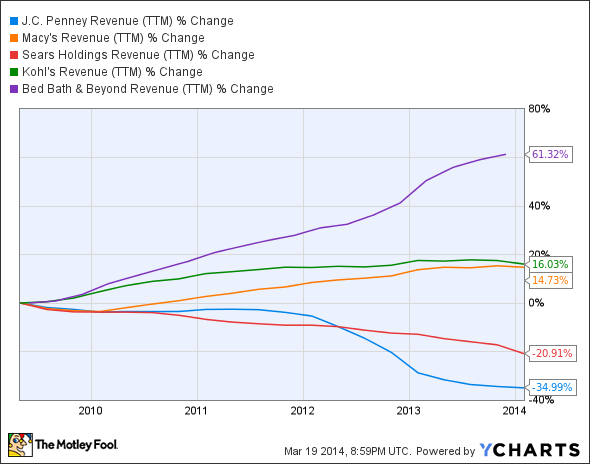 JCP Revenue (TTM) Chart