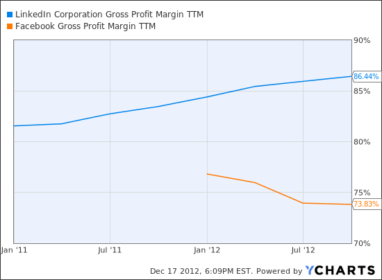 LNKD Gross Profit Margin TTM Chart