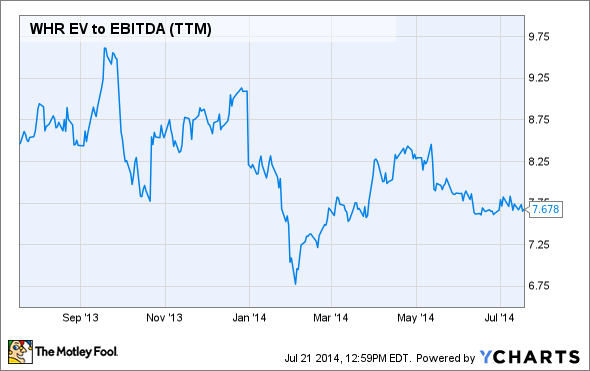 WHR EV to EBITDA (TTM) Chart
