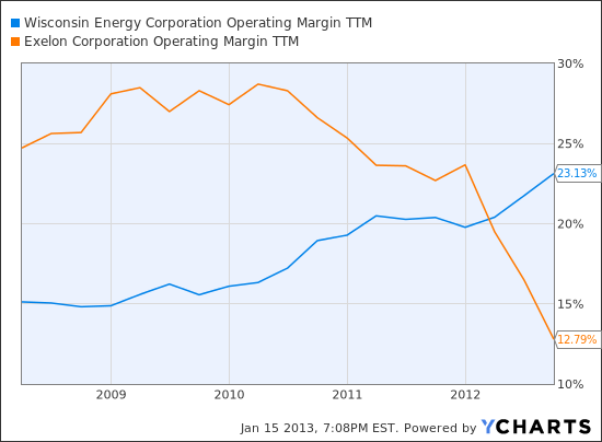 WEC Operating Margin TTM Chart