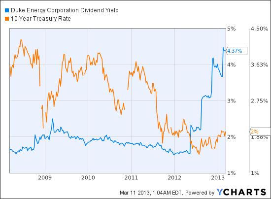 DUK Dividend Yield Chart