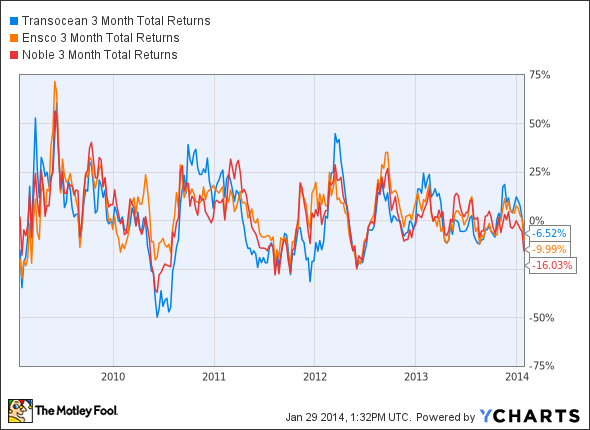 RIG 3 Month Total Returns Chart