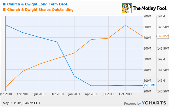 CHD Long Term Debt Chart