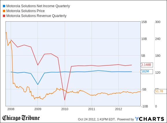 MSI Net Income Quarterly Chart