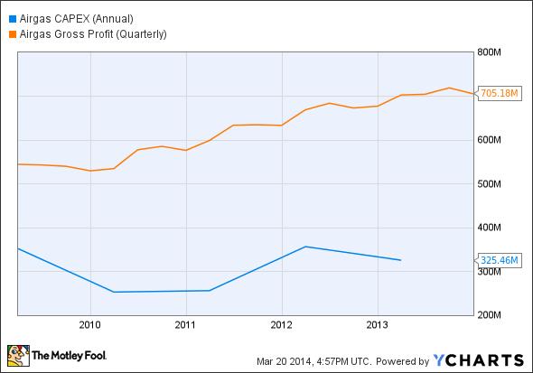 ARG CAPEX (Annual) Chart