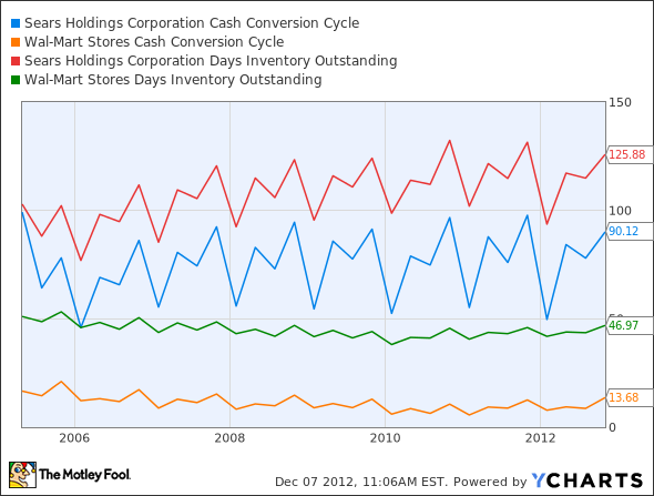 SHLD Cash Conversion Cycle Chart