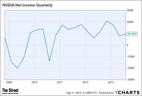 NVDA Net Income Quarterly Chart