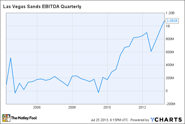 LVS EBITDA Quarterly Chart