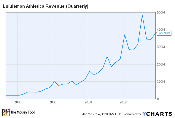 LULU Revenue (Quarterly) Chart