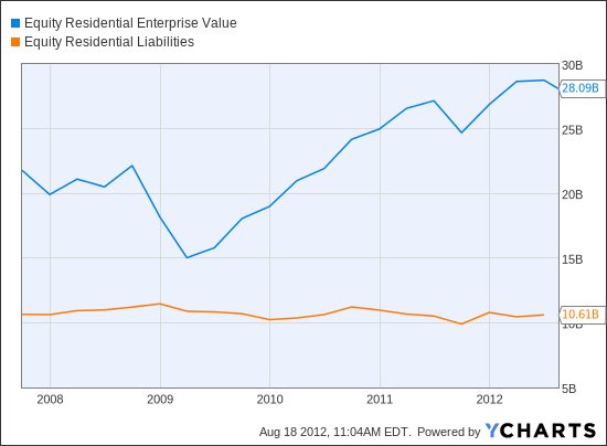 EQR Enterprise Value Chart
