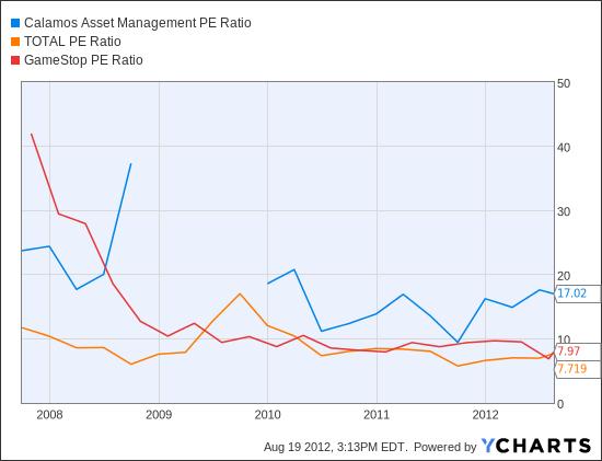 CLMS PE Ratio Chart