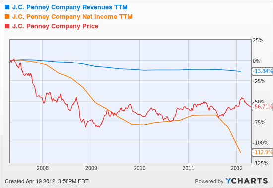 JCP Revenues TTM Chart