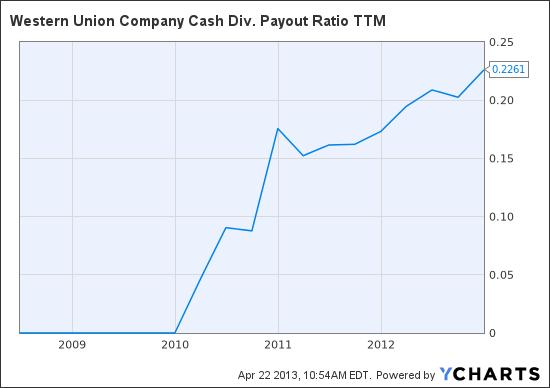 WU Cash Div. Payout Ratio TTM Chart