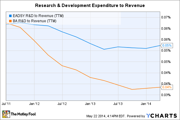 EADSY R&D to Revenue (TTM) Chart