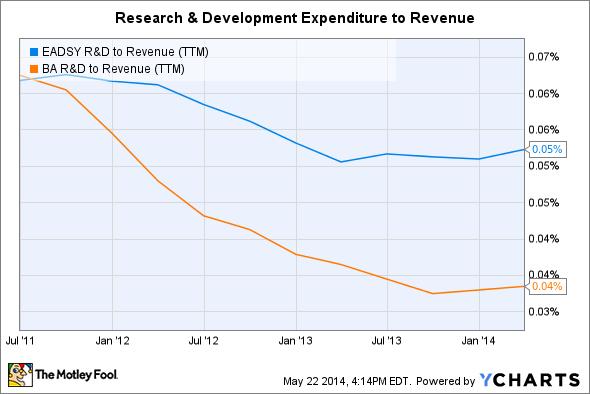EADSY R&D to Revenue (TTM) Chart