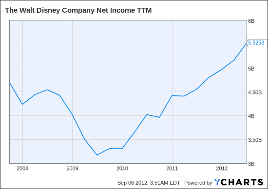 DIS Net Income TTM Chart