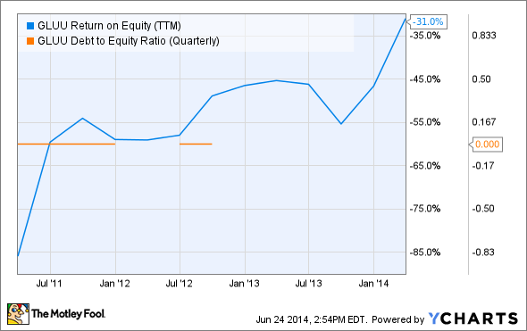 GLUU Return on Equity (TTM) Chart