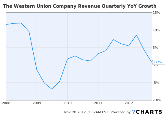 WU Revenue Quarterly YoY Growth Chart