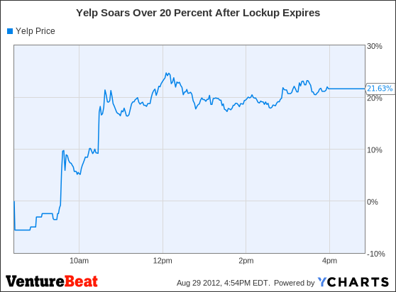 YELP Chart