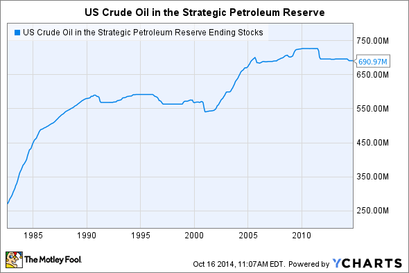 US Crude Oil in the Strategic Petroleum Reserve Ending Stocks Chart